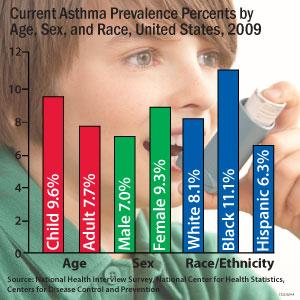 Asthma_data