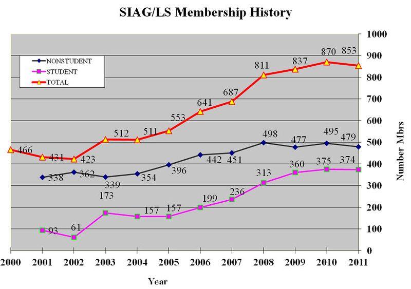 SIAM graph