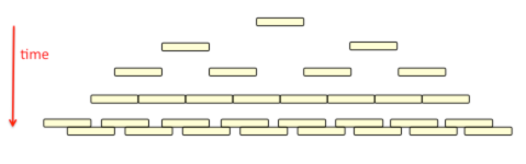 Fig 2 Binary Fission