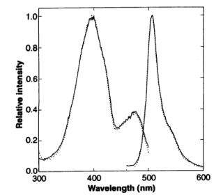 Fig 1 GFP